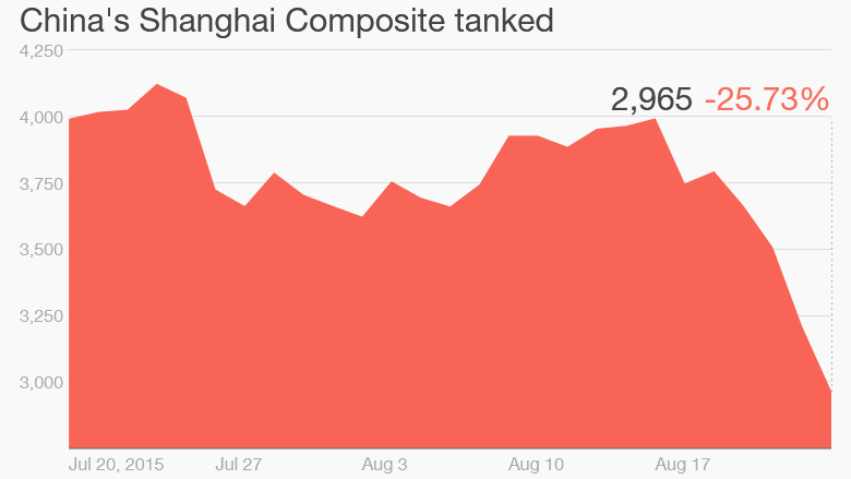China Composite one month