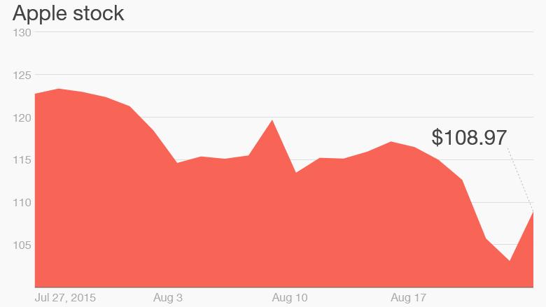 Apple stock August 2015