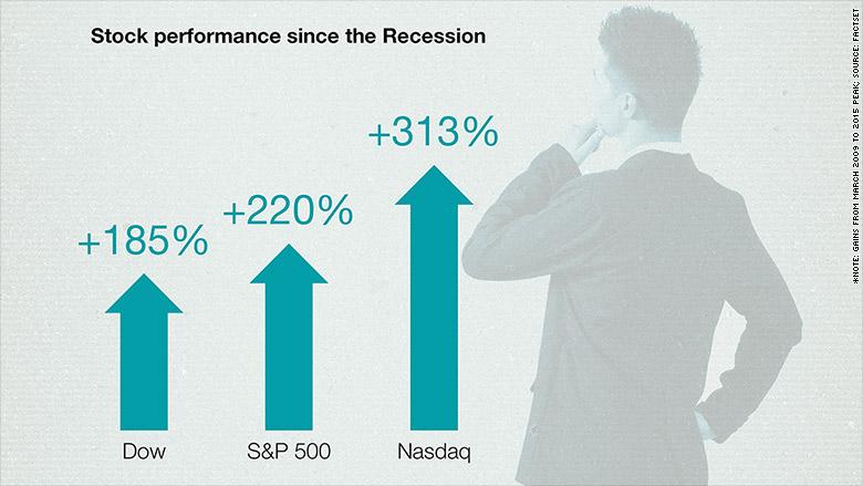 market good bad since recession