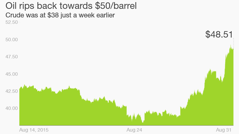 oil prices skyrocket