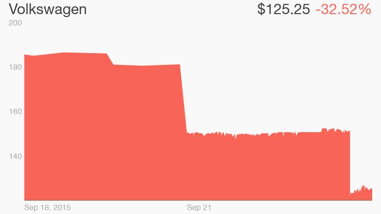 volskwagen share price