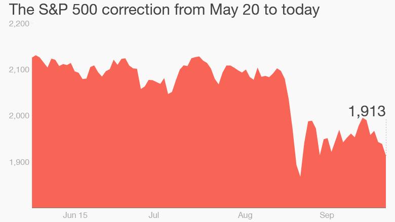 s&p 500 correction sept. 24