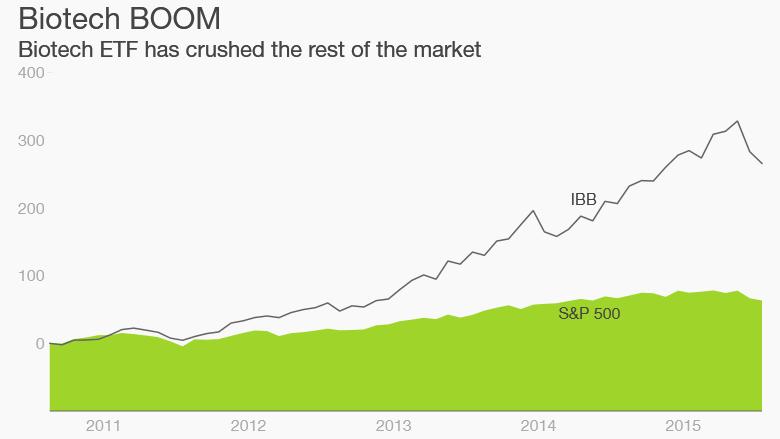 Biotech ETF stock boom