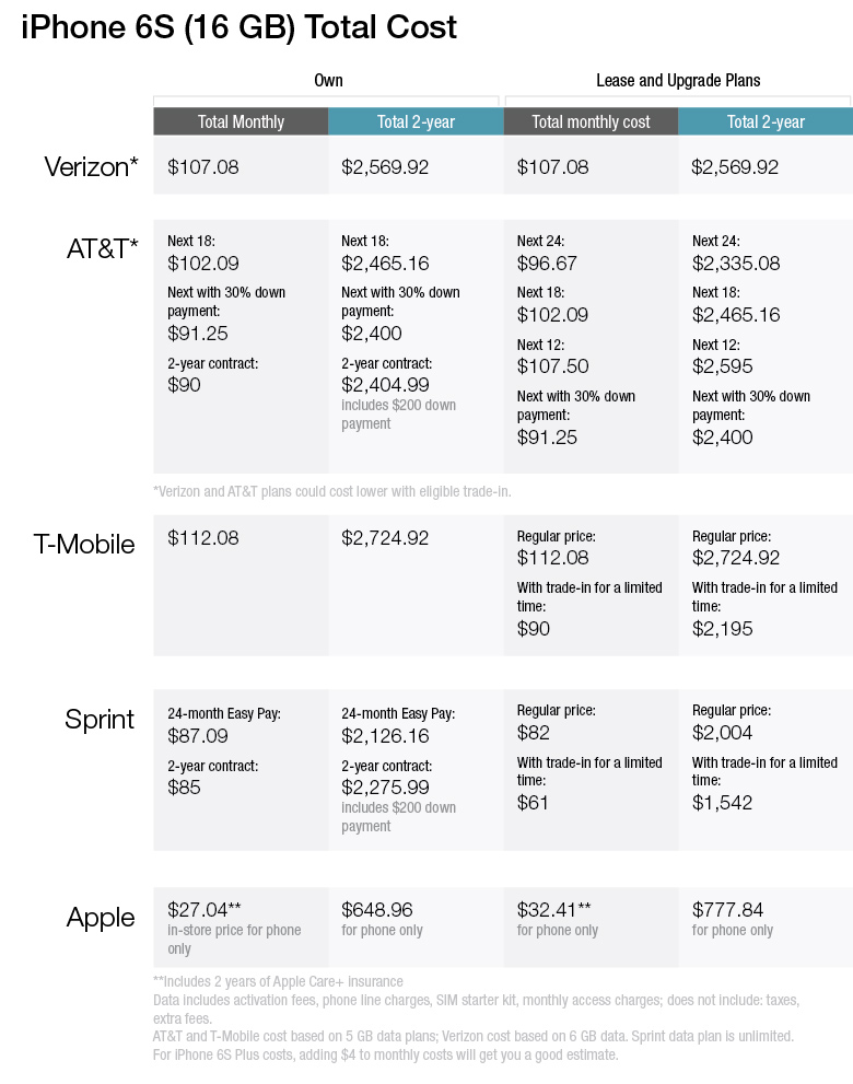 phone plans total cost