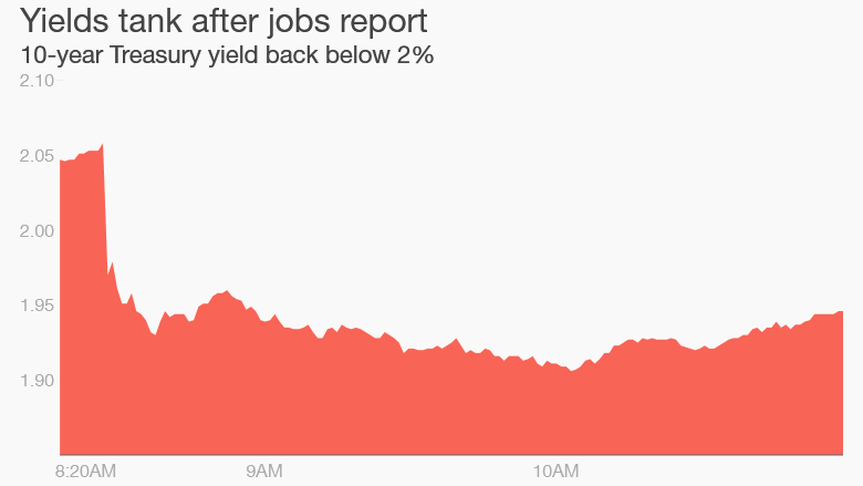 jobs report bond yields
