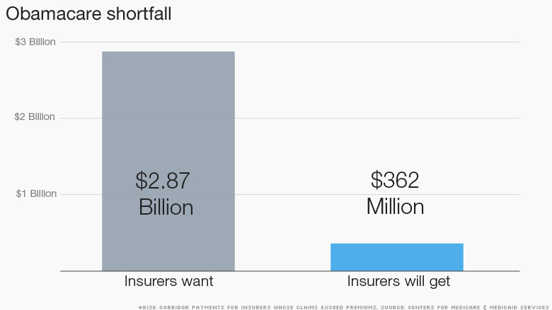chart obamacare shortfall