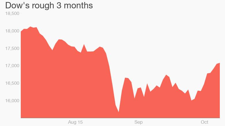 stock market 3 months