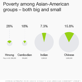 The Asian disadvantage (that's being ignored)