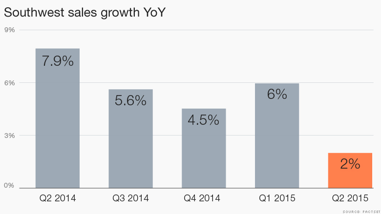 southwest airlines growth