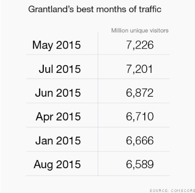 greatland traffic v2