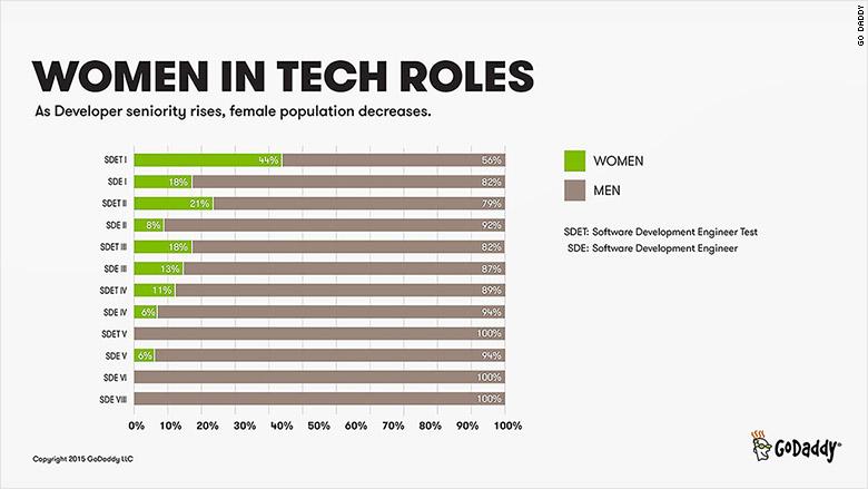godaddy salary software engineers