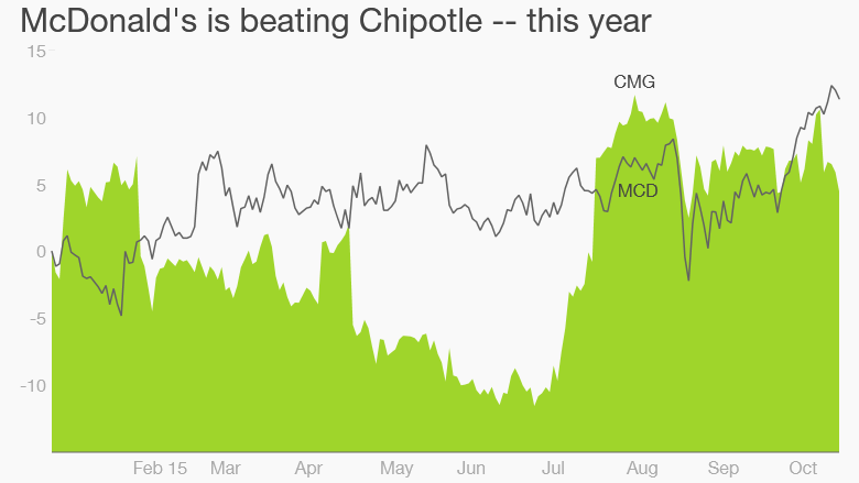McDonalds Chipotle stock price