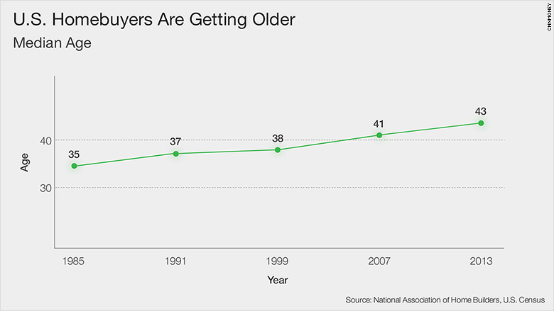 homebuyers median age