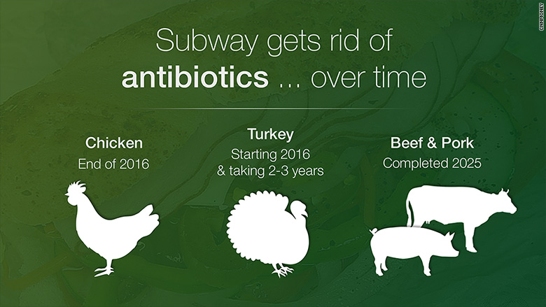 subway antibiotics free