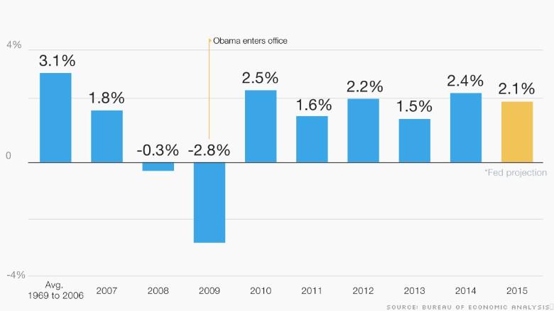 obama economy economic growth 2015