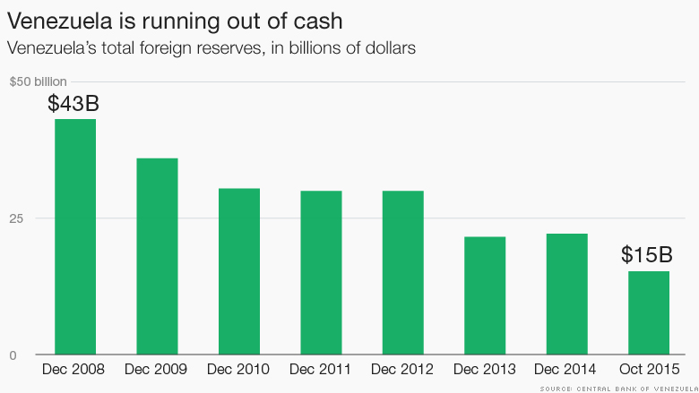 venezuela cash