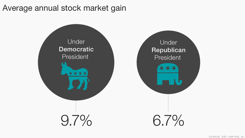 The Stock Market Does Better Under Democrats