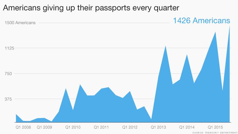 chart renouncing american passports