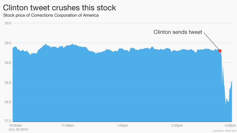 clinton tweet stock fall