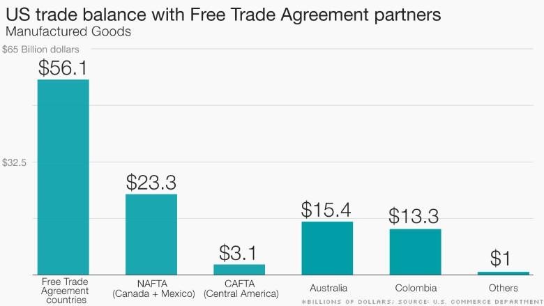 US trade balance