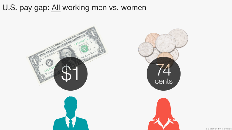 us pay gap all