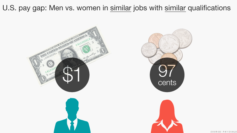 us pay gap similar