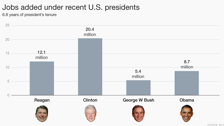 Jobs added under recent US presidents