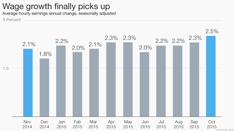 wage growth picks up