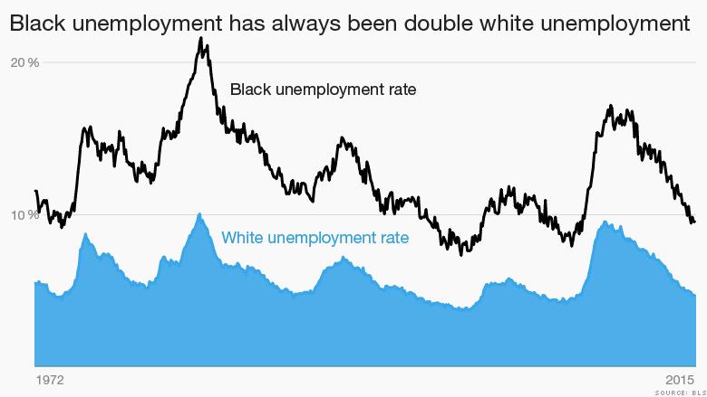 black white unemployment