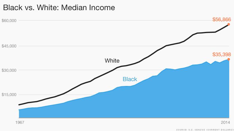 black white median income