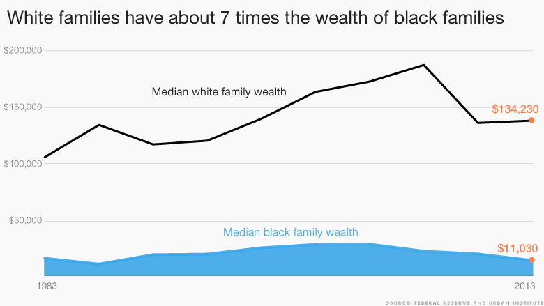 white black families wealth
