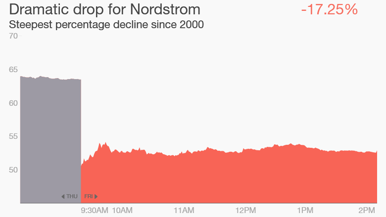 Nordstrom stock drop worst day since 2000