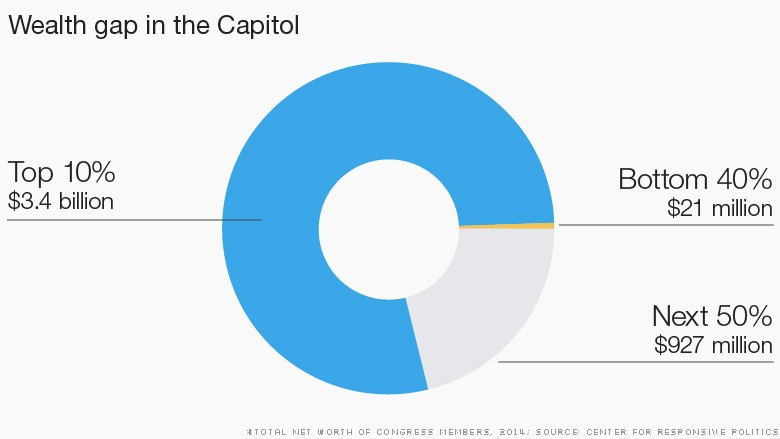 chart wealth divide congress