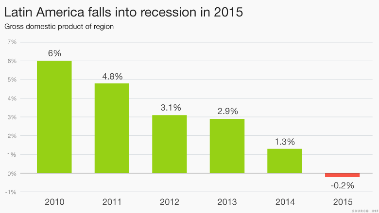 latin america into recession