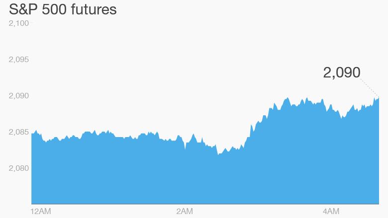 premarkets trading futures