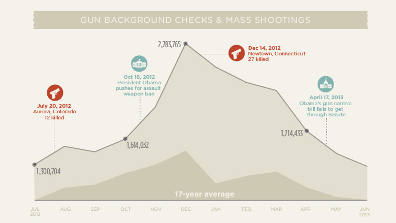 chart background checks and mass shootings