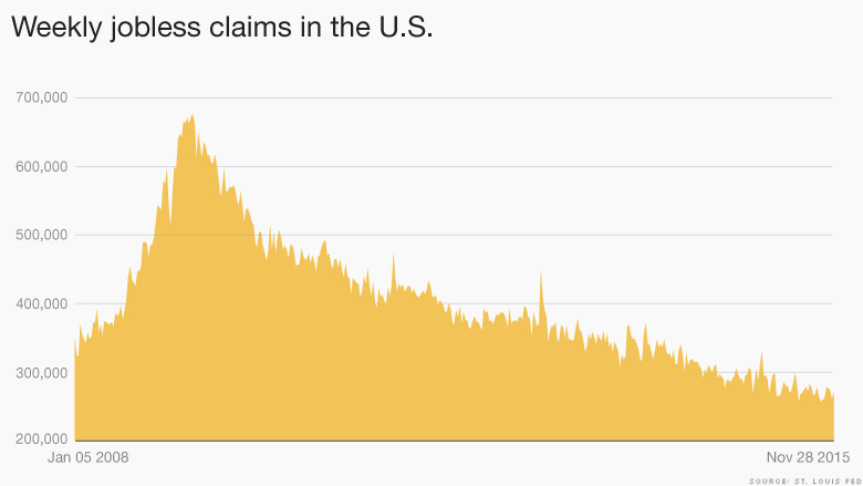 chart jobless claims