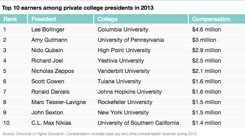 top paid college pres columbia list