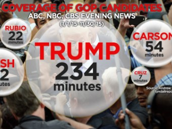 Data Do Over Backs Dominance Of >> How Much Does Donald Trump Dominate Tv News Coverage This Much