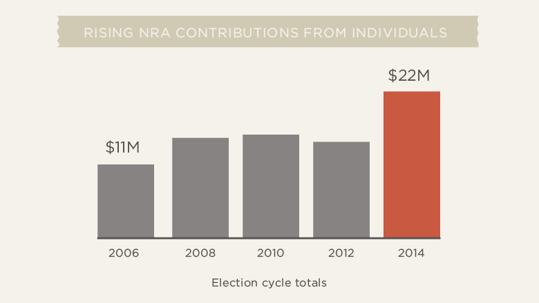 nra contributions 2