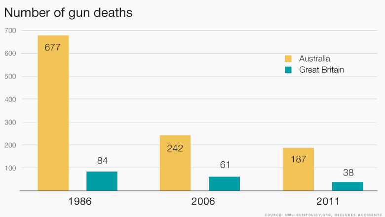 chart number of gun deaths