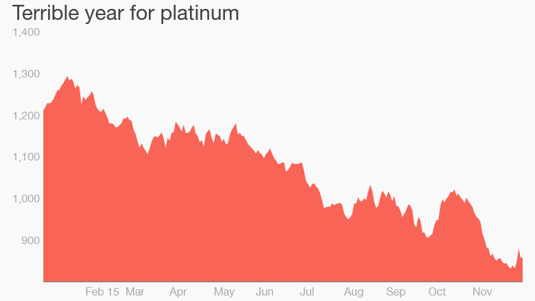 platinum prices plunge