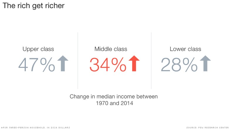 chart middle class falls behind rich