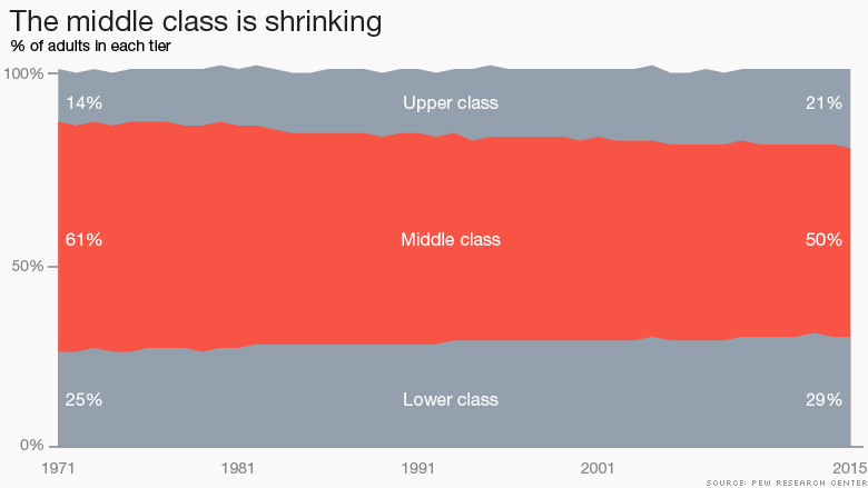 chart middle class shrinking
