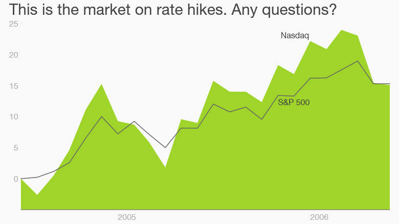 rate hikes