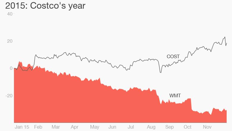 Coscto Walmart stock 2015