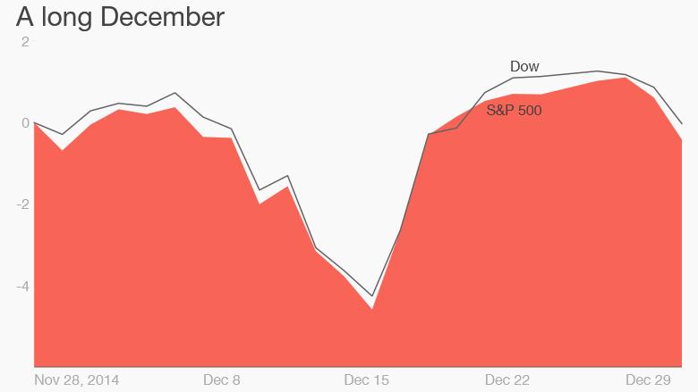 stocks december 2014