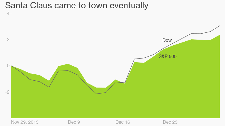stocks december 2013