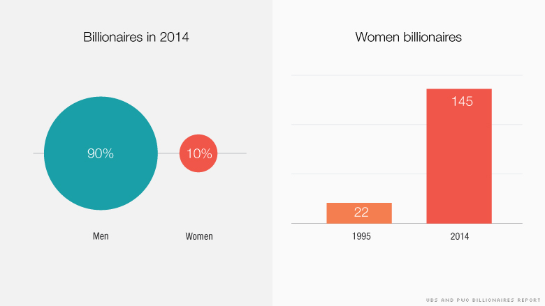There Are Now 145 Women Billionaires-1584