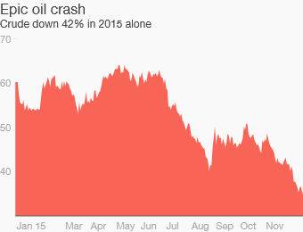 Oil price crash could get even worse in 2016